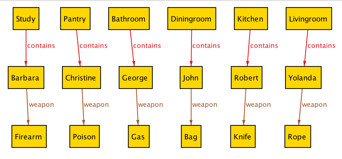 random assignment of weapons and rooms